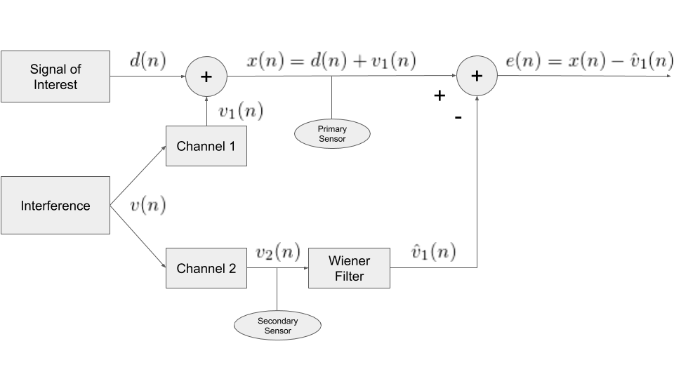 Active Noise Cancellation Using the Wiener Filter - Gritty